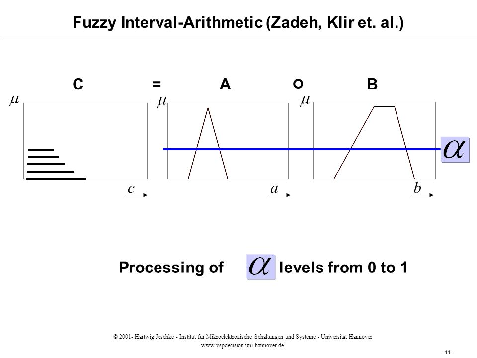 Fuzzy Interval-Arithmetic (Zadeh, Klir et.