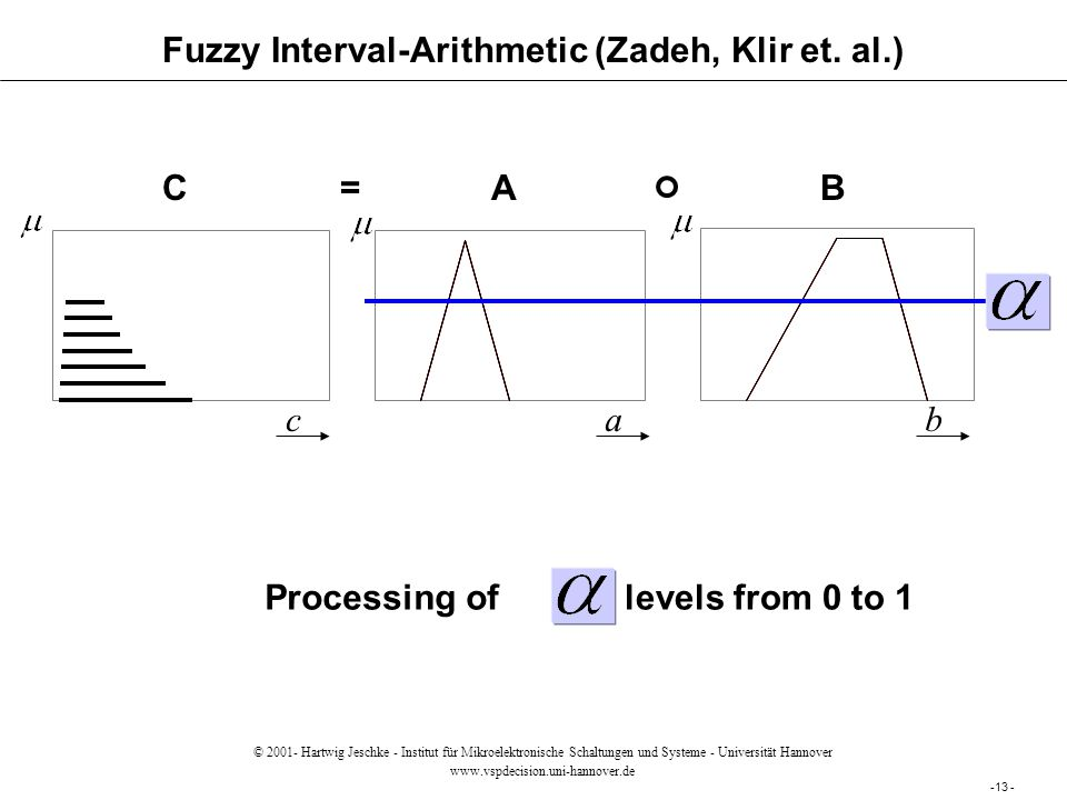 Fuzzy Interval-Arithmetic (Zadeh, Klir et. al.) AB=C cab levels from 0 to 1Processing of -13 - © 2001- Hartwig Jeschke - Institut für Mikroelektronisc