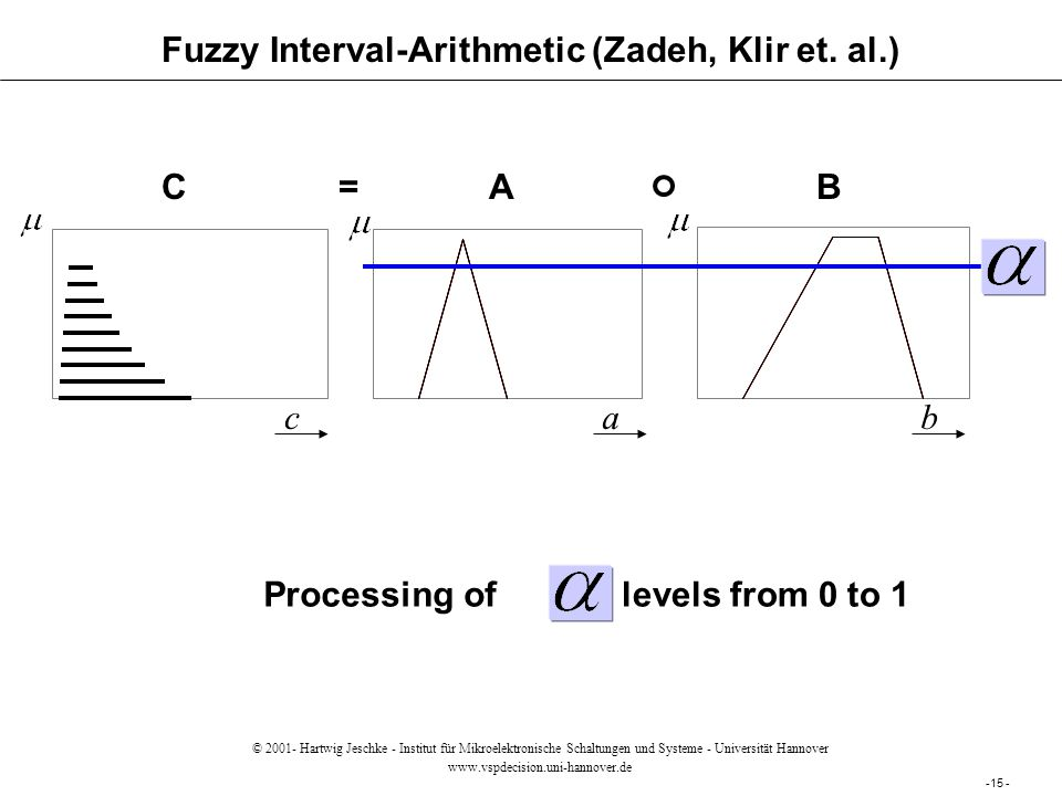 Fuzzy Interval-Arithmetic (Zadeh, Klir et. al.) AB=C cab levels from 0 to 1Processing of -15 - © 2001- Hartwig Jeschke - Institut für Mikroelektronisc