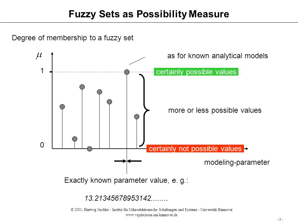 Fuzzy Sets as Possibility Measure modeling-parameter Degree of membership to a fuzzy set 1 0 certainly possible values certainly not possible values as for known analytical models more or less possible values Exactly known parameter value, e.