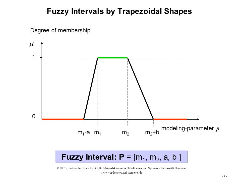 Fuzzy Intervals by Trapezoidal Shapes modeling-parameter p Degree of membership 1 0 m1m1 m2m2 m 1 -am 2 +b Fuzzy Interval: P = [m 1, m 2, a, b ] certainly not possible values certainly possible values - 4 - © 2001- Hartwig Jeschke - Institut für Mikroelektronische Schaltungen und Systeme - Universität Hannover www.vspdecision.uni-hannover.de