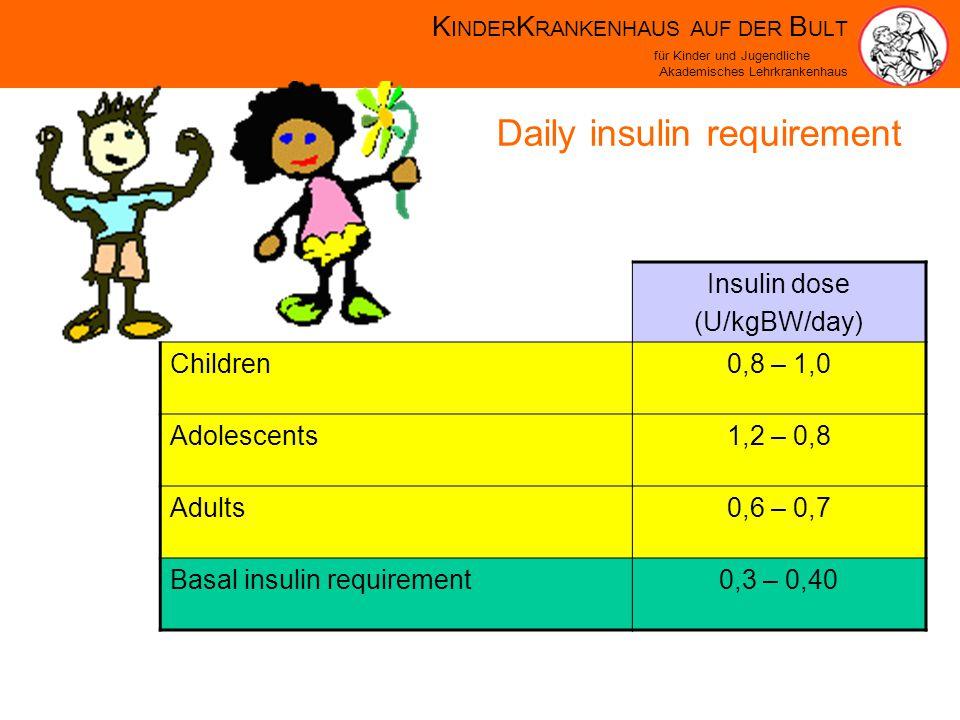 K INDER K RANKENHAUS AUF DER B ULT für Kinder und Jugendliche Akademisches Lehrkrankenhaus Daily insulin requirement Insulin dose (U/kgBW/day) Children0,8 – 1,0 Adolescents1,2 – 0,8 Adults0,6 – 0,7 Basal insulin requirement0,3 – 0,40