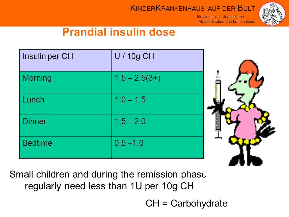 K INDER K RANKENHAUS AUF DER B ULT für Kinder und Jugendliche Akademisches Lehrkrankenhaus Prandial insulin dose Insulin per CHU / 10g CH Morning1,5 – 2,5(3+) Lunch1,0 – 1,5 Dinner1,5 – 2,0 Bedtime0,5 –1,0 Small children and during the remission phase regularly need less than 1U per 10g CH CH = Carbohydrate