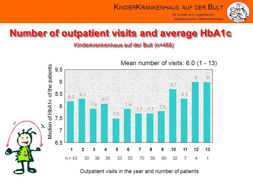 K INDER K RANKENHAUS AUF DER B ULT für Kinder und Jugendliche Akademisches Lehrkrankenhaus Number of outpatient visits and average HbA1c 8,2 8,3 7,9 8,1 7,5 7,9 7,7 7,8 8,7 8,3 99 6,5 7 7,5 8 8,5 9 9,5 12345678910111213 Outpatient visits in the year and number of patients Median of HbA1c of the patients Mean number of visits: 6.0 (1 - 13) n = 43 30 36 39 33 55 70 58 60 32 7 4 1 Kinderkrankenhaus auf der Bult (n=468)