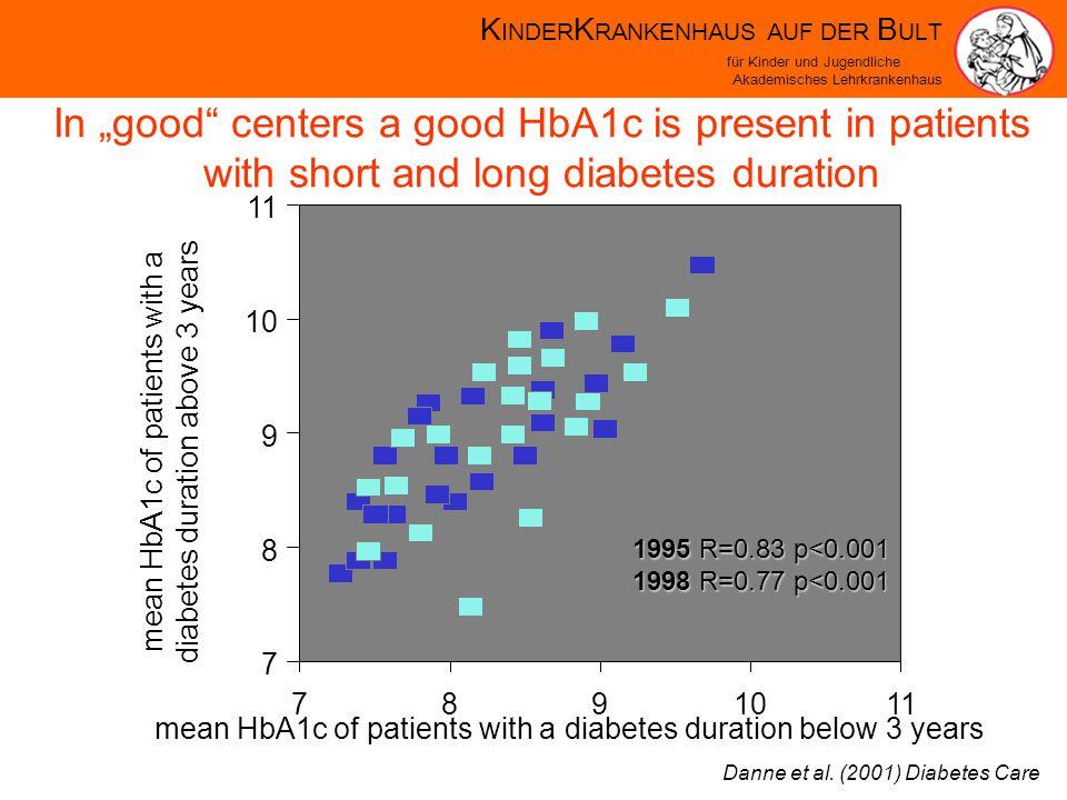 K INDER K RANKENHAUS AUF DER B ULT für Kinder und Jugendliche Akademisches Lehrkrankenhaus In good centers a good HbA1c is present in patients with short and long diabetes duration mean HbA1c of patients with a diabetes duration below 3 years 891011 7 8 9 10 11 mean HbA1c of patients with a diabetes duration above 3 years 7 1995 R=0.83 p<0.001 1998 R=0.77 p<0.001 Danne et al.