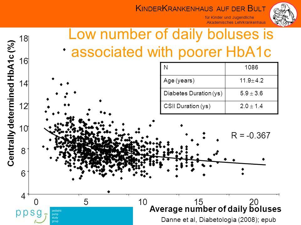 K INDER K RANKENHAUS AUF DER B ULT für Kinder und Jugendliche Akademisches Lehrkrankenhaus 4 6 8 10 12 14 18 05101520 R = -0.367 16 Average number of daily boluses Centrally determined HbA1c (%) N1086 Age (years) 11.9 4.2 Diabetes Duration (ys) 5.9 3.6 CSII Duration (ys) 2.0 1.4 Low number of daily boluses is associated with poorer HbA1c Danne et al, Diabetologia (2008); epub