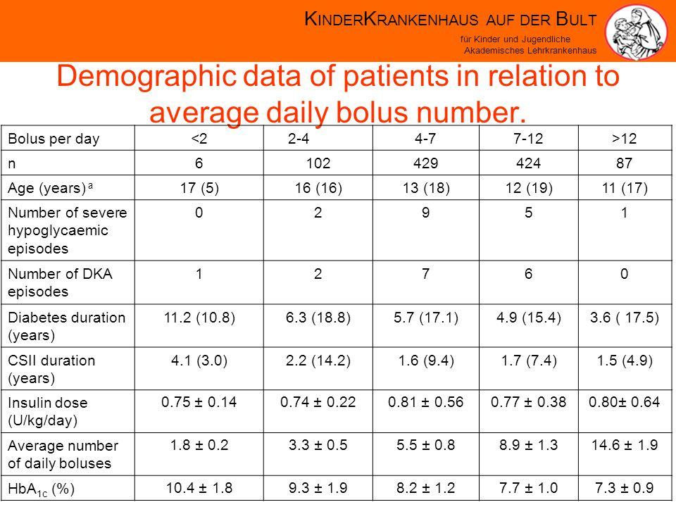 K INDER K RANKENHAUS AUF DER B ULT für Kinder und Jugendliche Akademisches Lehrkrankenhaus Demographic data of patients in relation to average daily bolus number.
