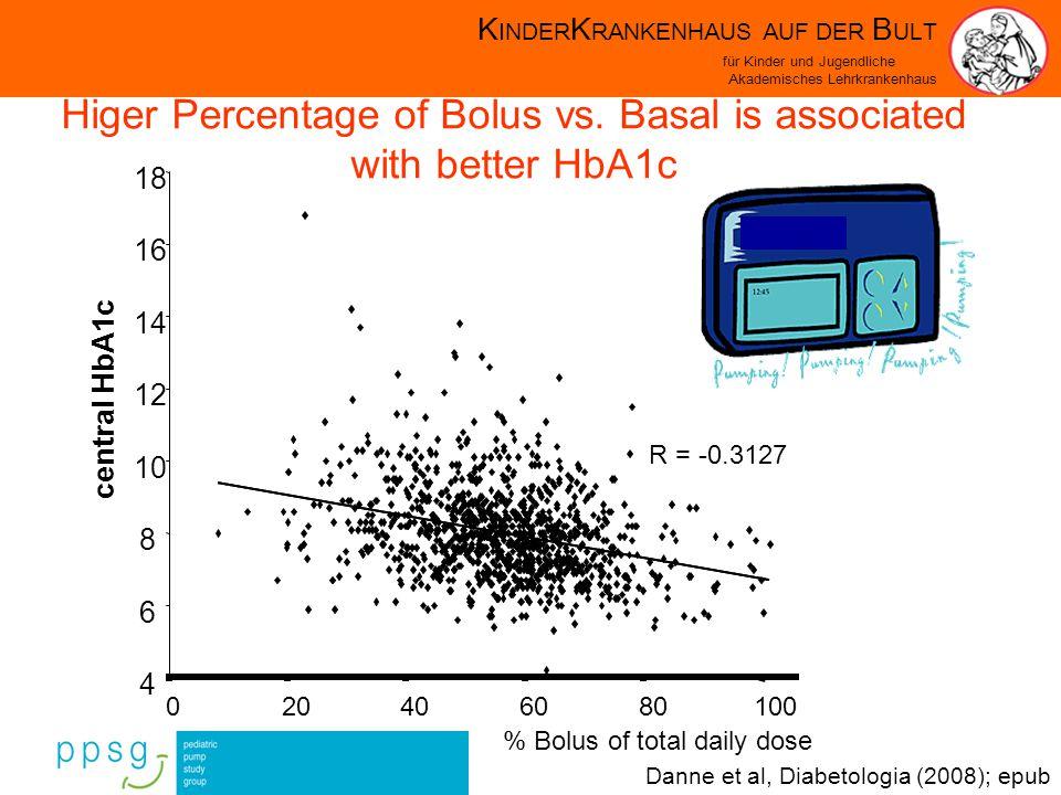K INDER K RANKENHAUS AUF DER B ULT für Kinder und Jugendliche Akademisches Lehrkrankenhaus R = -0.3127 4 6 8 10 12 14 16 18 020406080100 % Bolus of total daily dose central HbA1c Higer Percentage of Bolus vs.