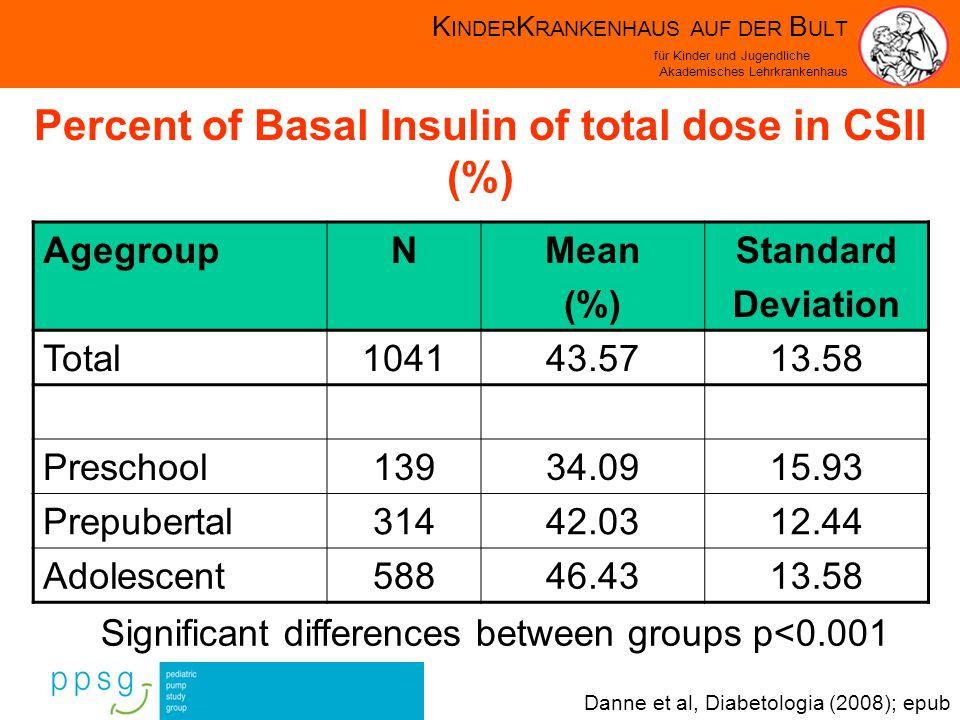 K INDER K RANKENHAUS AUF DER B ULT für Kinder und Jugendliche Akademisches Lehrkrankenhaus Percent of Basal Insulin of total dose in CSII (%) AgegroupNMean (%) Standard Deviation Total104143.5713.58 Preschool13934.0915.93 Prepubertal31442.0312.44 Adolescent58846.4313.58 Significant differences between groups p<0.001 Danne et al, Diabetologia (2008); epub