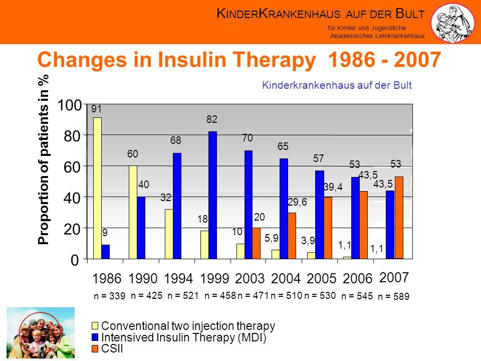 K INDER K RANKENHAUS AUF DER B ULT für Kinder und Jugendliche Akademisches Lehrkrankenhaus Changes in Insulin Therapy 1986 - 2007 Kinderkrankenhaus auf der Bult n = 339 n = 425n = 521n = 458n = 471n = 510n = 530 n = 545 91 60 32 18 10 5,9 3,9 1,1 9 40 68 82 70 65 57 53 20 29,6 39,4 43,5 0 20 40 60 80 100 19861990199419992003200420052006 Proportion of patients in % Conventional two injection therapy Intensived Insulin Therapy (MDI) 53 43,5 2007 n = 589 1,1 CSII