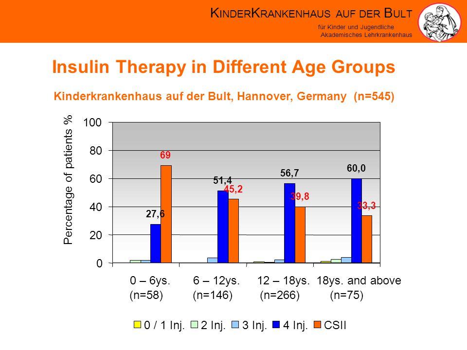K INDER K RANKENHAUS AUF DER B ULT für Kinder und Jugendliche Akademisches Lehrkrankenhaus Insulin Therapy in Different Age Groups Kinderkrankenhaus auf der Bult, Hannover, Germany (n=545)