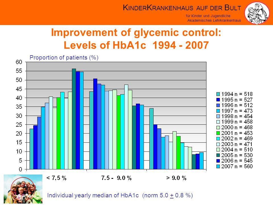 K INDER K RANKENHAUS AUF DER B ULT für Kinder und Jugendliche Akademisches Lehrkrankenhaus Improvement of glycemic control: Levels of HbA1c 1994 - 2007 Proportion of patients (%) Individual yearly median of HbA1c (norm 5.0 + 0.8 %)