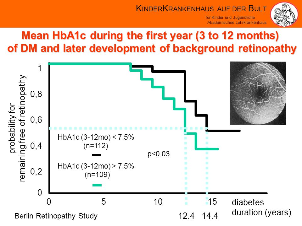 K INDER K RANKENHAUS AUF DER B ULT für Kinder und Jugendliche Akademisches Lehrkrankenhaus 051015 0 0,2 0,4 0,6 0,8 1 14.4 HbA1c (3-12mo) < 7.5% (n=112) 12.4 HbA1c (3-12mo) > 7.5% (n=109) p<0.03 diabetes duration (years) probability for remaining free of retinopathy Mean HbA1c during the first year (3 to 12 months) of DM and later development of background retinopathy Berlin Retinopathy Study