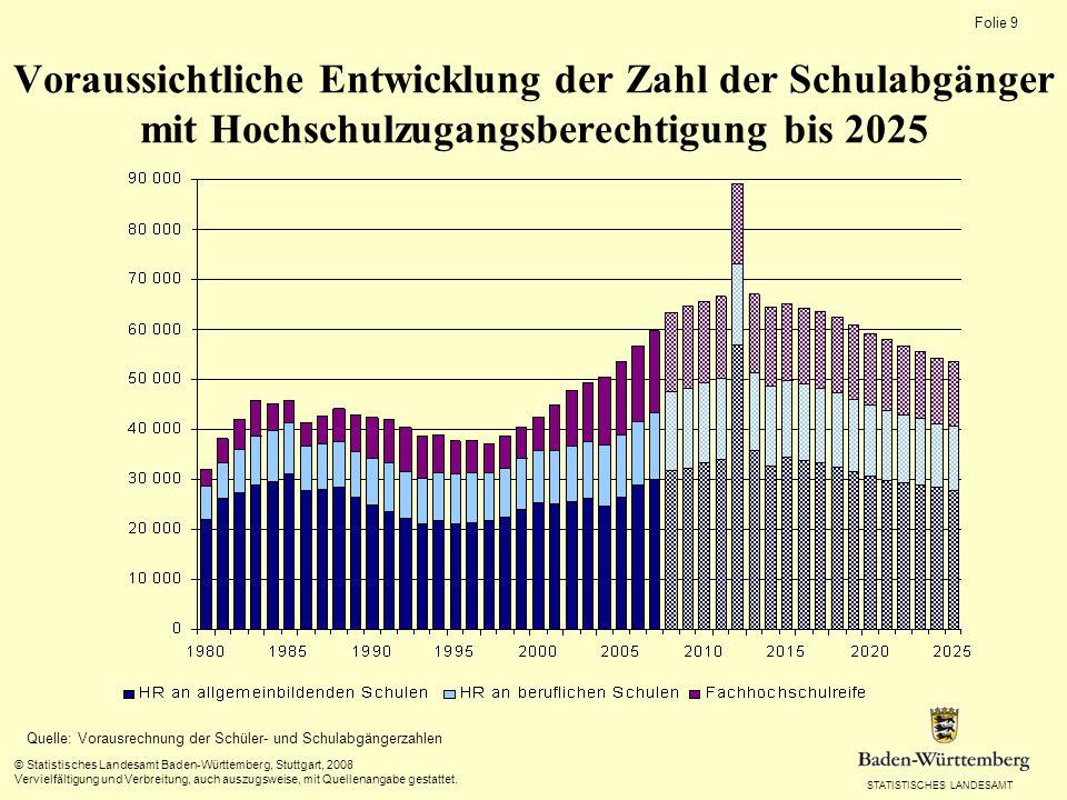 STATISTISCHES LANDESAMT Folie 9 © Statistisches Landesamt Baden-Württemberg, Stuttgart, 2008 Vervielfältigung und Verbreitung, auch auszugsweise, mit