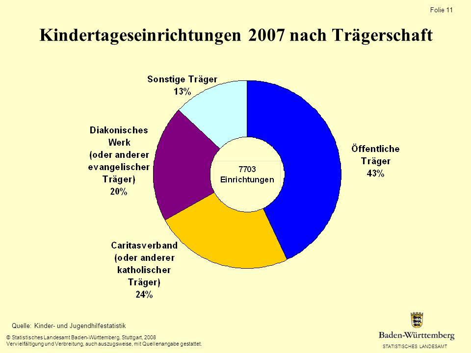 STATISTISCHES LANDESAMT Folie 11 © Statistisches Landesamt Baden-Württemberg, Stuttgart, 2008 Vervielfältigung und Verbreitung, auch auszugsweise, mit