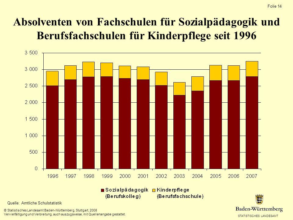 STATISTISCHES LANDESAMT Folie 14 © Statistisches Landesamt Baden-Württemberg, Stuttgart, 2008 Vervielfältigung und Verbreitung, auch auszugsweise, mit