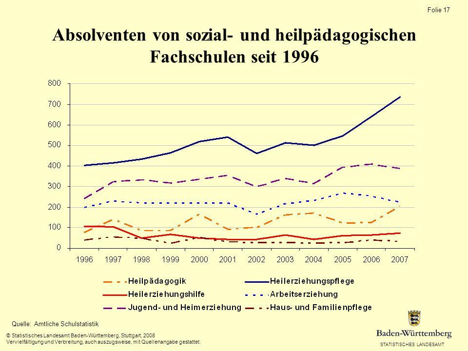 STATISTISCHES LANDESAMT Folie 17 © Statistisches Landesamt Baden-Württemberg, Stuttgart, 2008 Vervielfältigung und Verbreitung, auch auszugsweise, mit