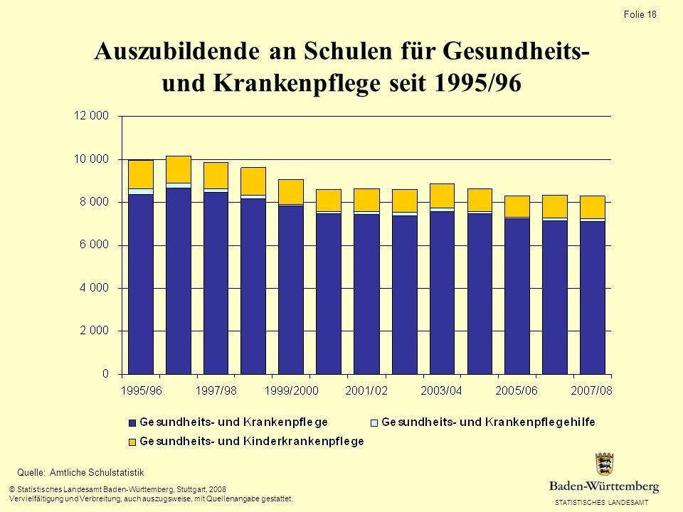 STATISTISCHES LANDESAMT Folie 18 © Statistisches Landesamt Baden-Württemberg, Stuttgart, 2008 Vervielfältigung und Verbreitung, auch auszugsweise, mit