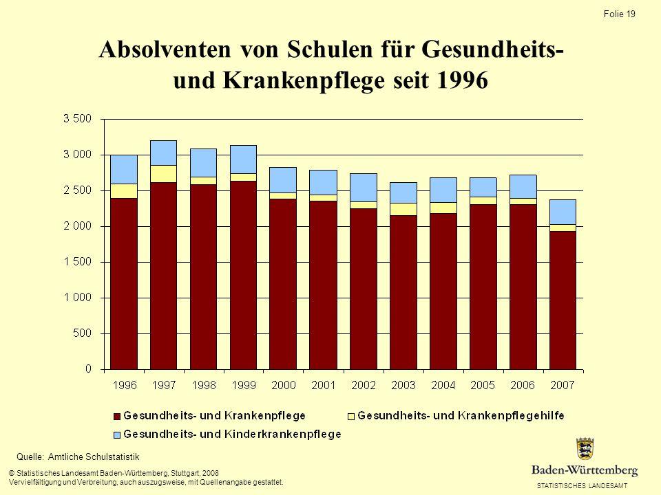 STATISTISCHES LANDESAMT Folie 19 © Statistisches Landesamt Baden-Württemberg, Stuttgart, 2008 Vervielfältigung und Verbreitung, auch auszugsweise, mit
