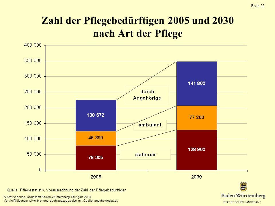 STATISTISCHES LANDESAMT Folie 22 © Statistisches Landesamt Baden-Württemberg, Stuttgart, 2008 Vervielfältigung und Verbreitung, auch auszugsweise, mit