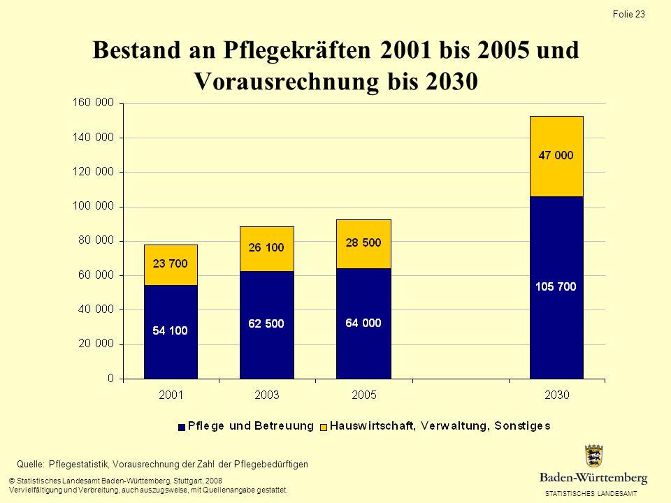 STATISTISCHES LANDESAMT Folie 23 © Statistisches Landesamt Baden-Württemberg, Stuttgart, 2008 Vervielfältigung und Verbreitung, auch auszugsweise, mit