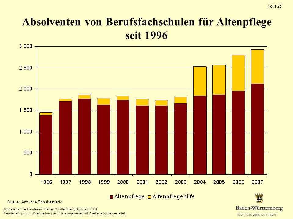 STATISTISCHES LANDESAMT Folie 25 © Statistisches Landesamt Baden-Württemberg, Stuttgart, 2008 Vervielfältigung und Verbreitung, auch auszugsweise, mit