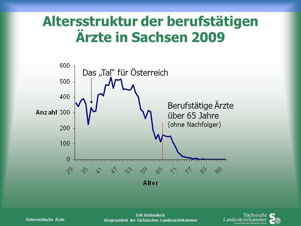 Österreichische Ärzte Erik Bodendieck Vizepräsident der Sächsischen Landesärztekammer Altersstruktur der berufstätigen Ärzte in Sachsen 2009 Das Tal f