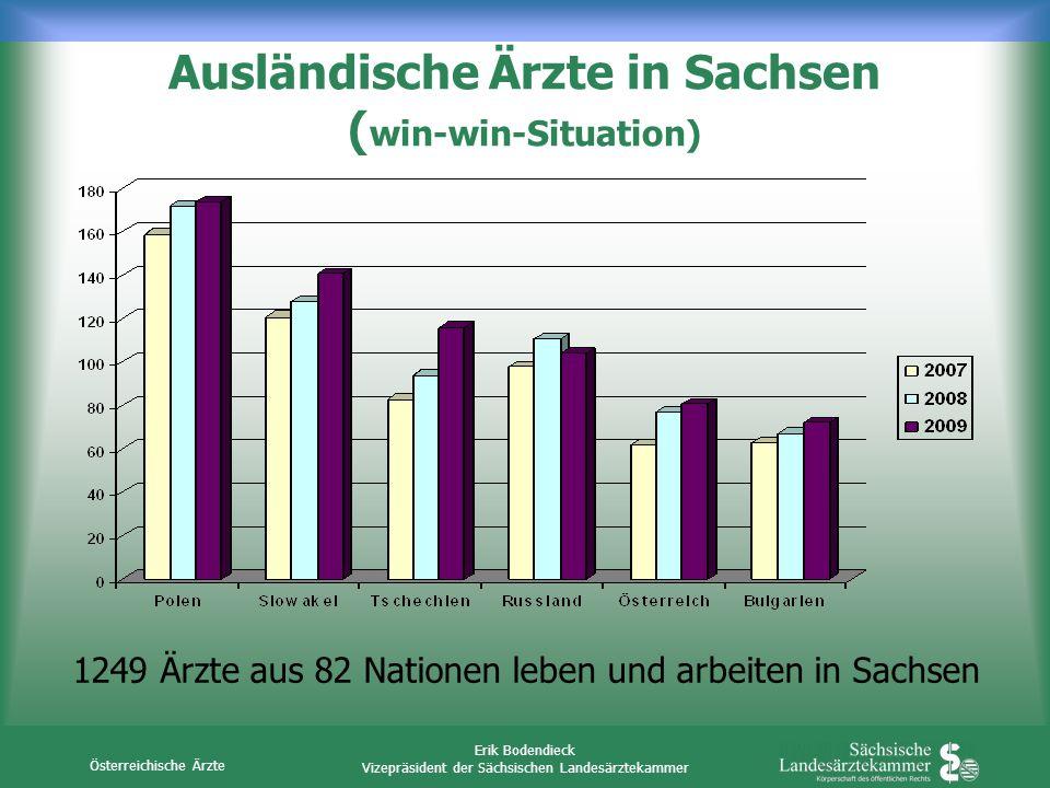 Österreichische Ärzte Erik Bodendieck Vizepräsident der Sächsischen Landesärztekammer Ausländische Ärzte in Sachsen ( win-win-Situation) 1249 Ärzte au