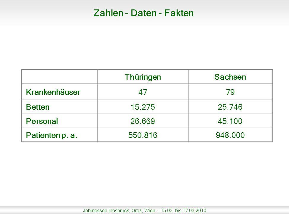 Jobmessen Innsbruck, Graz, Wien - 15.03. bis 17.03.2010 ThüringenSachsen Krankenhäuser4779 Betten15.27525.746 Personal26.66945.100 Patienten p. a.550.