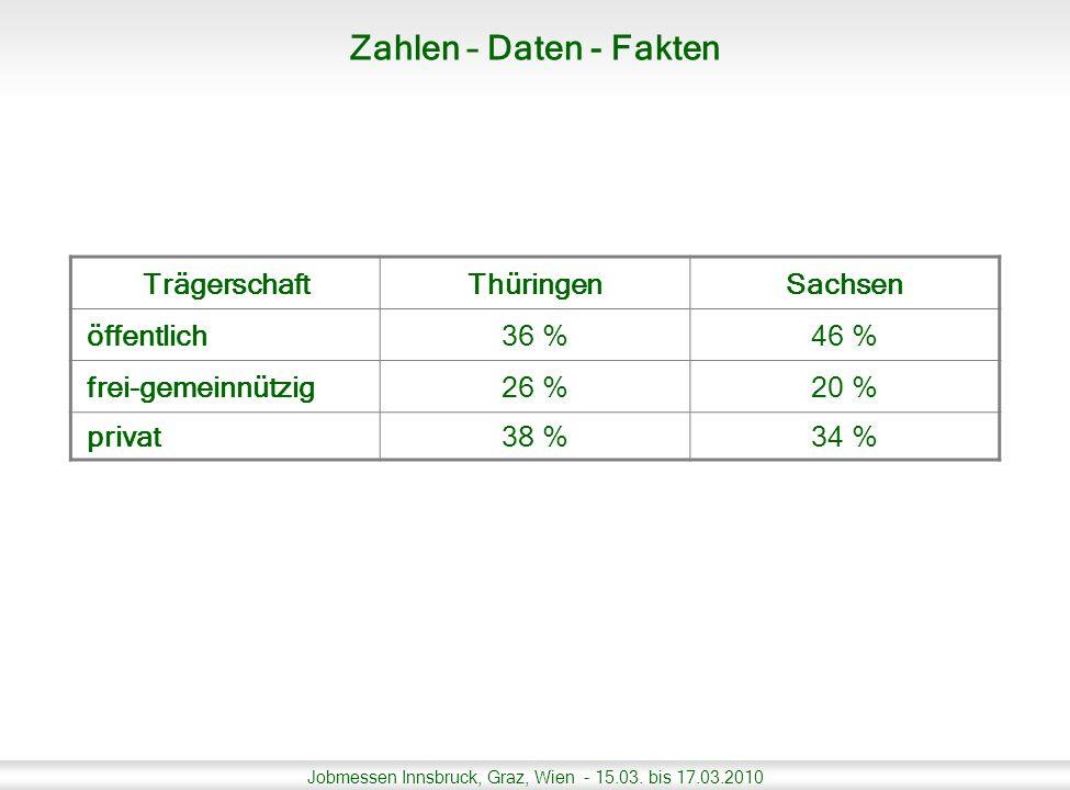 Jobmessen Innsbruck, Graz, Wien - 15.03. bis 17.03.2010 TrägerschaftThüringenSachsen öffentlich36 %46 % frei-gemeinnützig26 %20 % privat38 %34 % Zahle