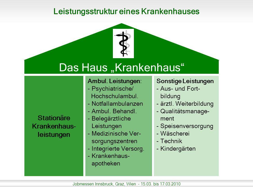 Jobmessen Innsbruck, Graz, Wien - 15.03. bis 17.03.2010 Leistungsstruktur eines Krankenhauses Ambul. Leistungen: -Psychiatrische/ Hochschulambul. -Not