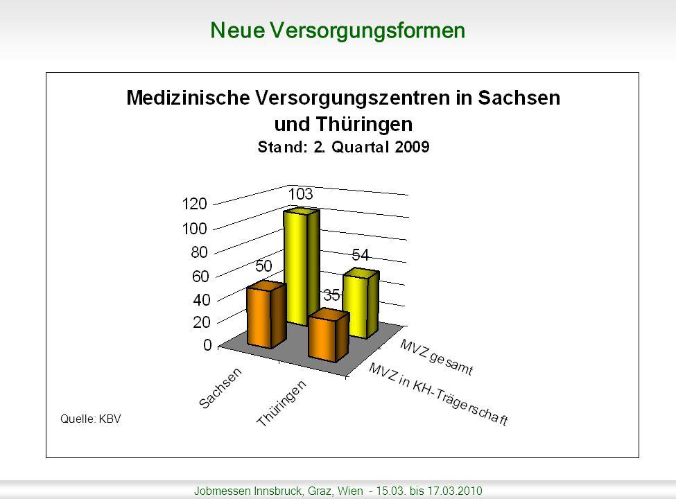 Jobmessen Innsbruck, Graz, Wien - 15.03. bis 17.03.2010 Neue Versorgungsformen Quelle: KBV