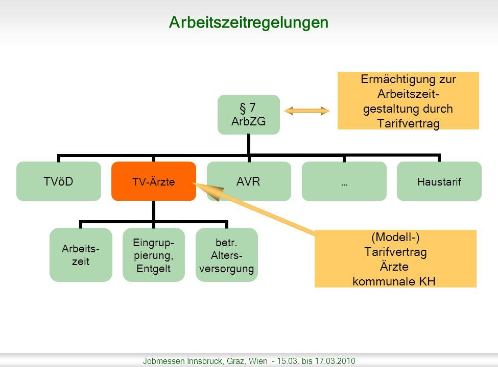 Jobmessen Innsbruck, Graz, Wien - 15.03. bis 17.03.2010 Ermächtigung zur Arbeitszeit- gestaltung durch Tarifvertrag (Modell-) Tarifvertrag Ärzte kommu