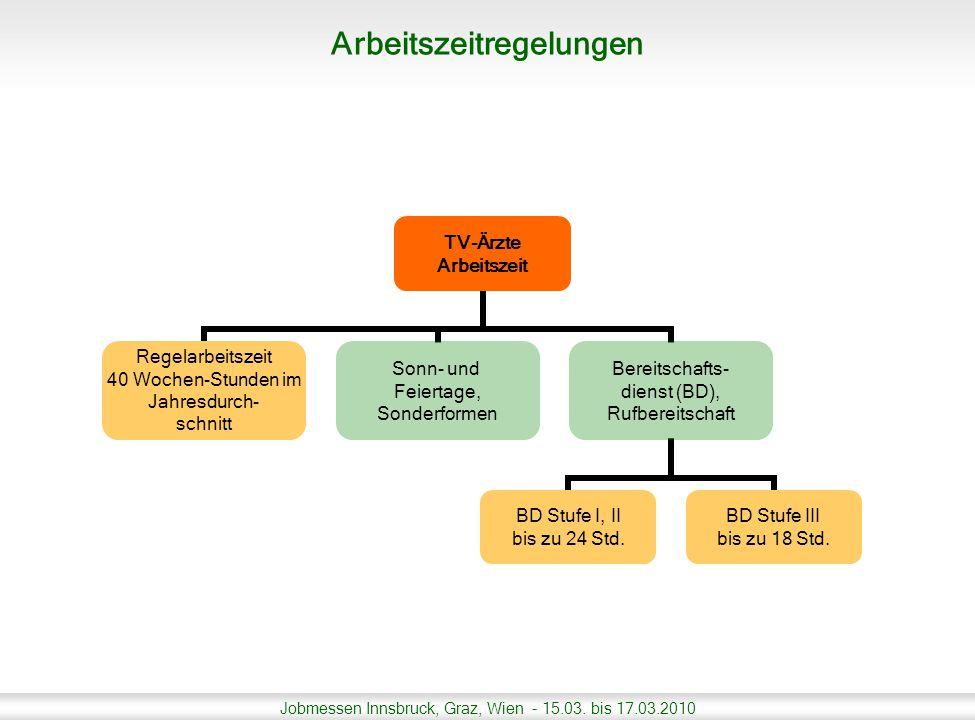 Jobmessen Innsbruck, Graz, Wien - 15.03. bis 17.03.2010 TV-Ärzte Arbeitszeit Regelarbeitszeit 40 Wochen-Stunden im Jahresdurch- schnitt Sonn- und Feie