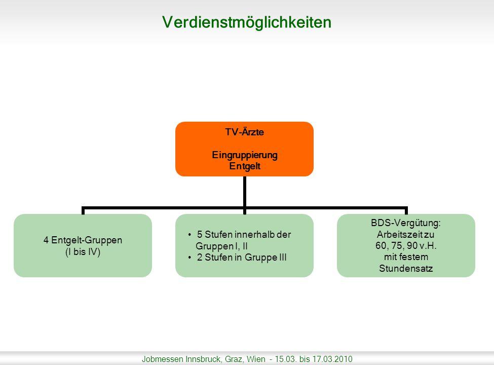 Jobmessen Innsbruck, Graz, Wien - 15.03. bis 17.03.2010 TV-Ärzte Eingruppierung Entgelt 4 Entgelt-Gruppen (I bis IV) 5 Stufen innerhalb der Gruppen I,