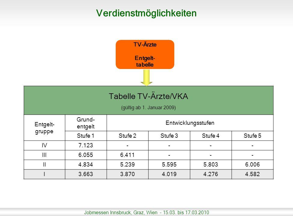Jobmessen Innsbruck, Graz, Wien - 15.03. bis 17.03.2010 TV-Ärzte Entgelt- tabelle Tabelle TV-Ärzte/VKA (gültig ab 1. Januar 2009) Entgelt- gruppe Grun