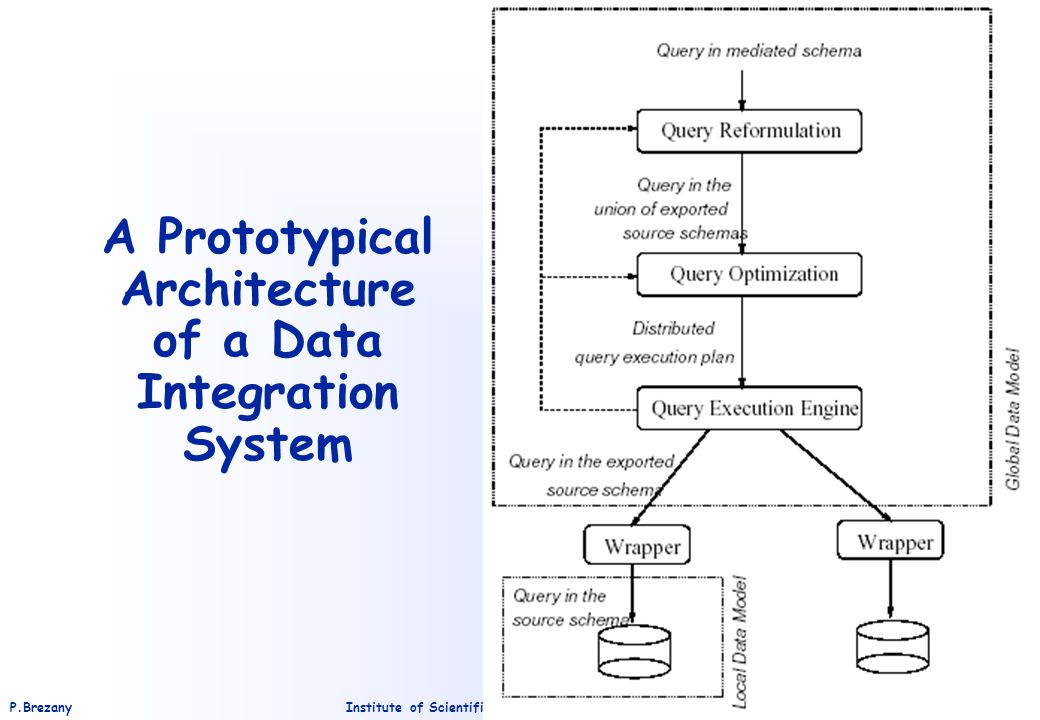 Institute of Scientific Computing – University of ViennaP.Brezany 10 A Prototypical Architecture of a Data Integration System