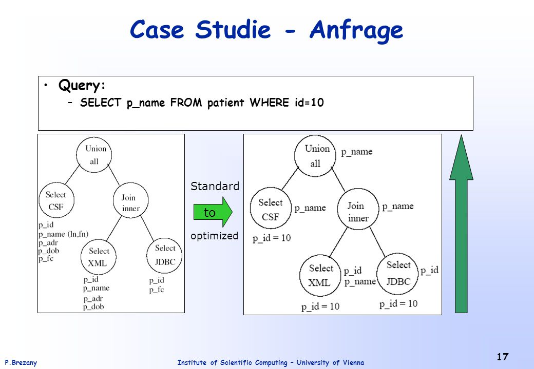 Institute of Scientific Computing – University of ViennaP.Brezany 17 Case Studie - Anfrage Query: –SELECT p_name FROM patient WHERE id=10 to Standard optimized