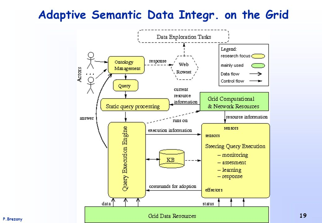 Institute of Scientific Computing – University of ViennaP.Brezany 19 Adaptive Semantic Data Integr. on the Grid