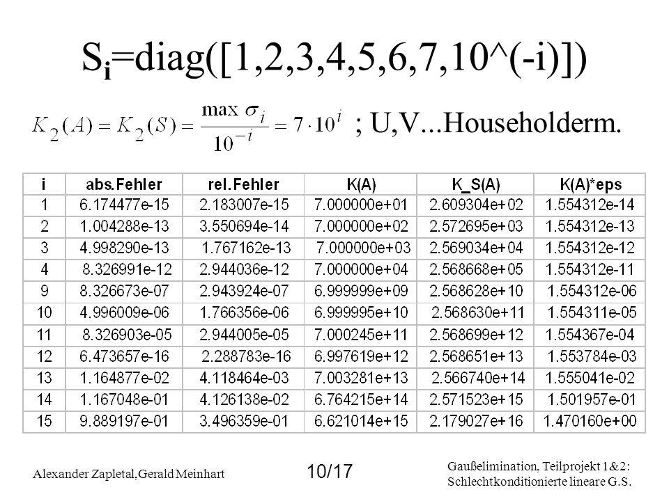 Gaußelimination, Teilprojekt 1&2: Schlechtkonditionierte lineare G.S. Alexander Zapletal,Gerald Meinhart 10/17 S i =diag([1,2,3,4,5,6,7,10^(-i)]) ; U,