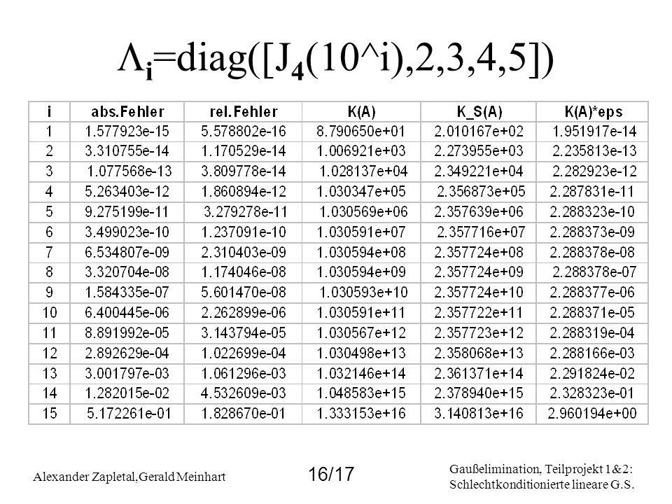 Gaußelimination, Teilprojekt 1&2: Schlechtkonditionierte lineare G.S. Alexander Zapletal,Gerald Meinhart 16/17 i =diag([J 4 (10^i),2,3,4,5])