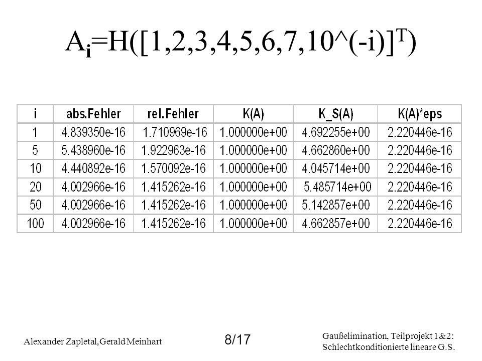 Gaußelimination, Teilprojekt 1&2: Schlechtkonditionierte lineare G.S. Alexander Zapletal,Gerald Meinhart 8/17 A i =H([1,2,3,4,5,6,7,10^(-i)] T )