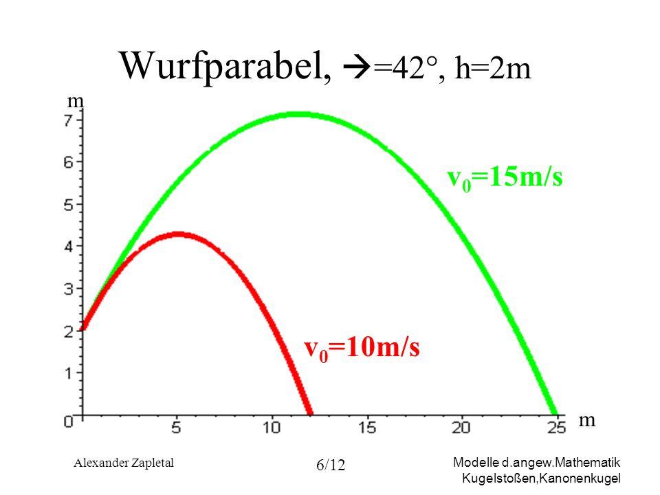 Modelle d.angew.Mathematik Kugelstoßen,Kanonenkugel Alexander Zapletal 7/12 Erzielte Weite Aufkommen am Boden zum Zeitpunkt t B mit y(t B )=0 Erzielte Weite: x(t B )