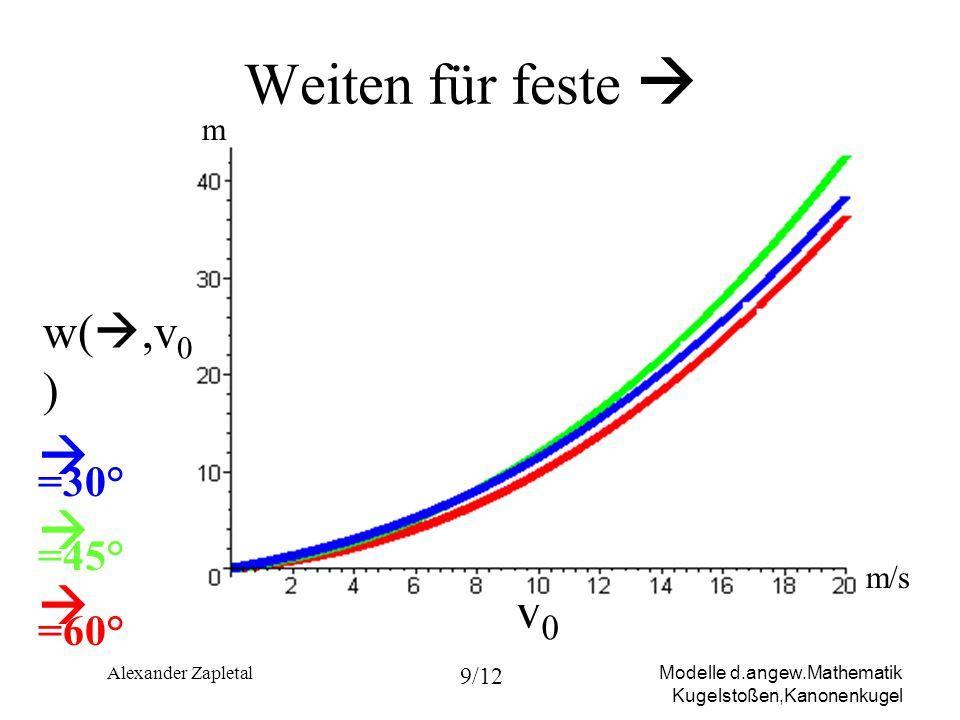 Modelle d.angew.Mathematik Kugelstoßen,Kanonenkugel Alexander Zapletal 9/12 Weiten für feste =30° =45° =60° v0v0 w(,v 0 ) m m/s