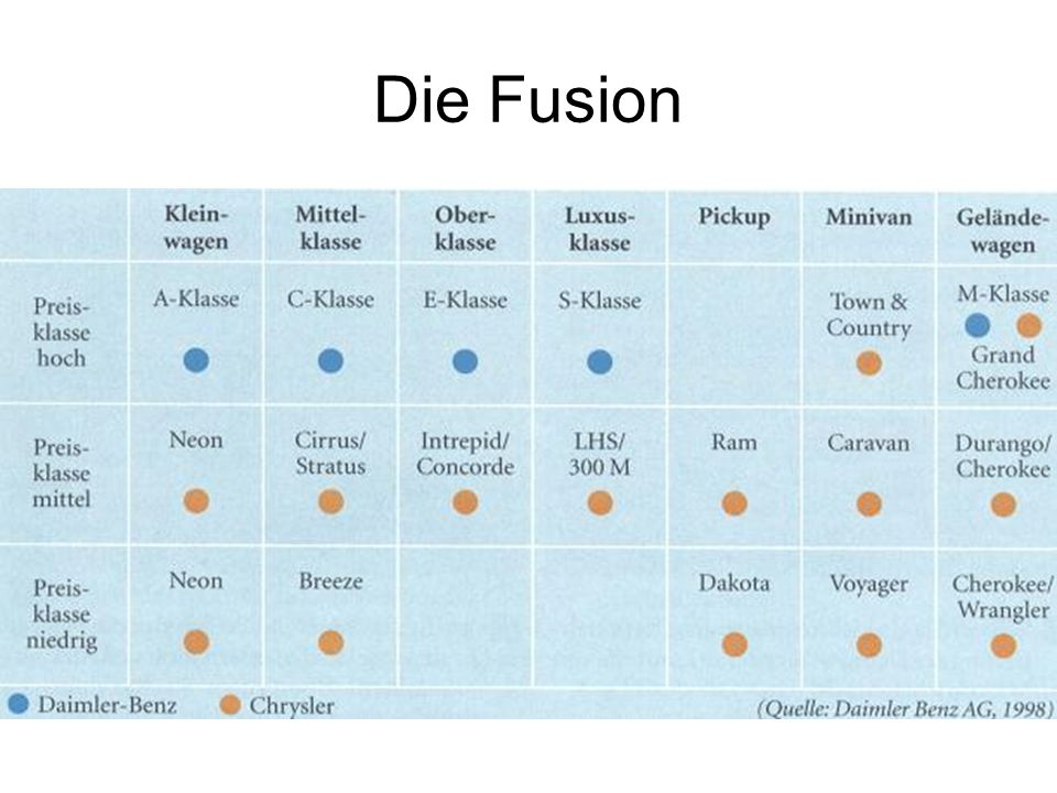 Die Fusion