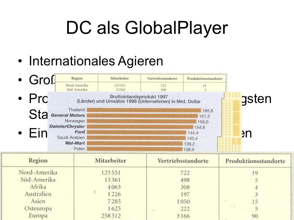 DC als GlobalPlayer Internationales Agieren Große Wirtschaftsmacht Produktion/Vertrieb am kostengünstigsten Standort Einfluss auf politische Entscheid
