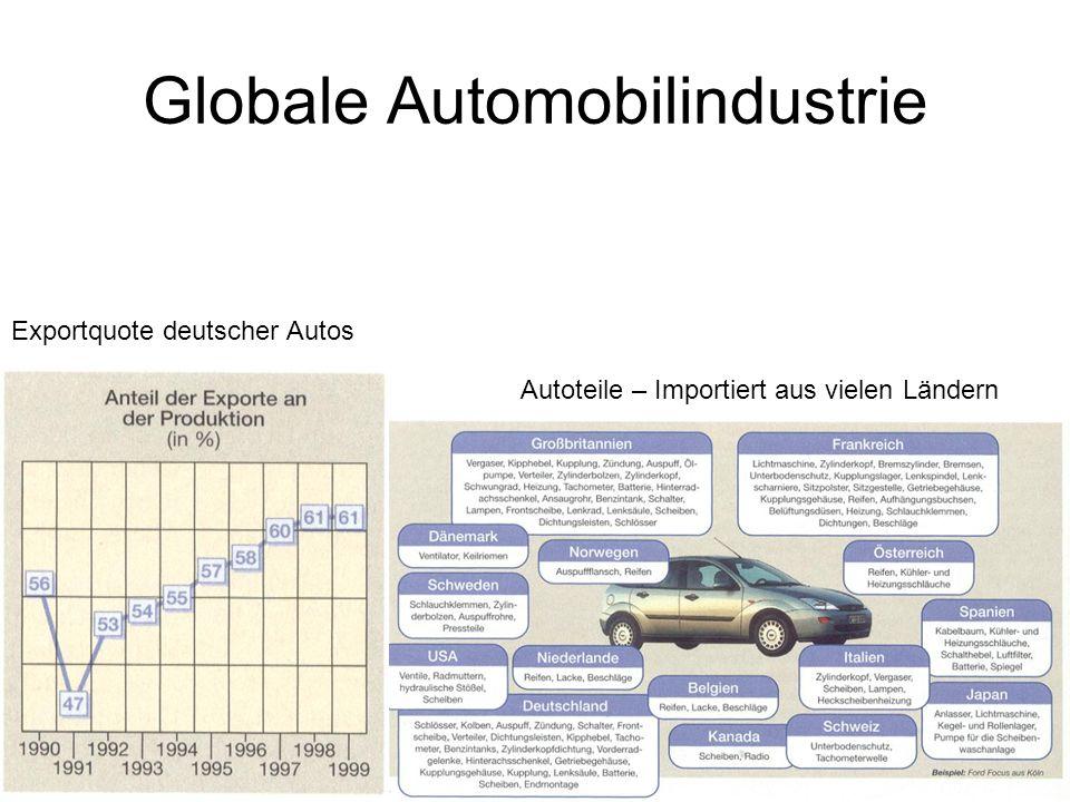 Globale Automobilindustrie Exportquote deutscher Autos Autoteile – Importiert aus vielen Ländern
