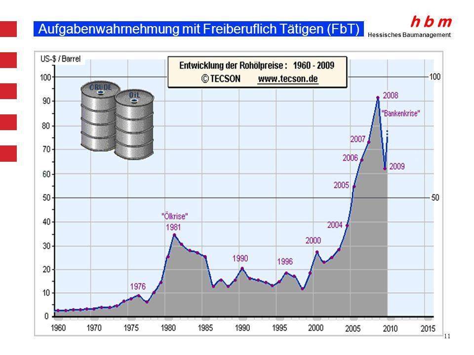 h b m Hessisches Baumanagement 11 Aufgabenwahrnehmung mit Freiberuflich Tätigen (FbT)
