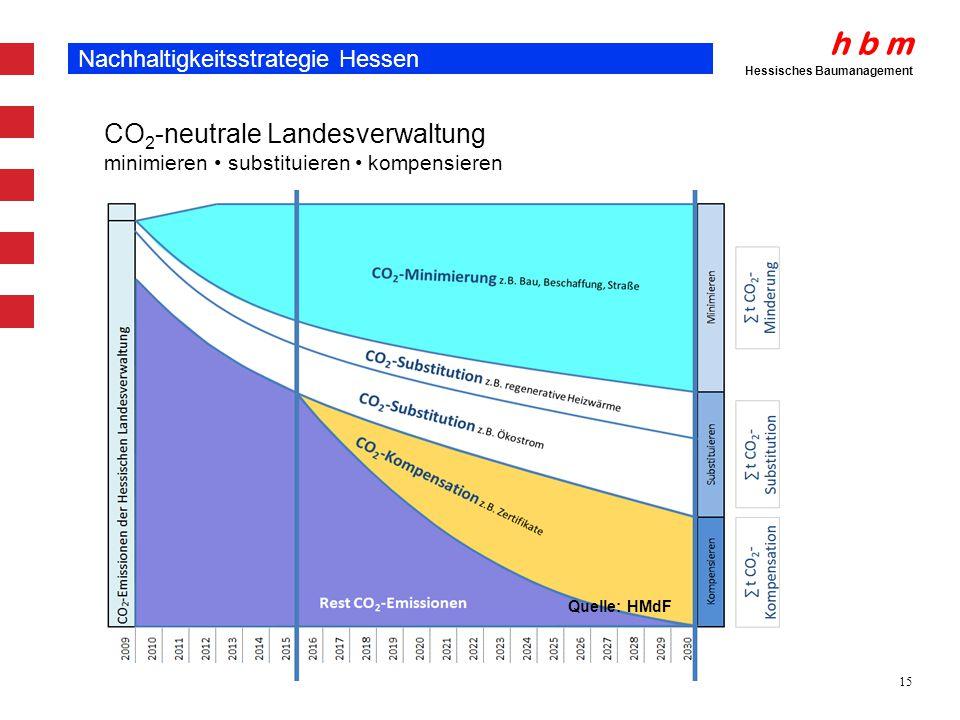 h b m Hessisches Baumanagement 15 Nachhaltigkeitsstrategie Hessen CO 2 -neutrale Landesverwaltung minimieren substituieren kompensieren Quelle: HMdF