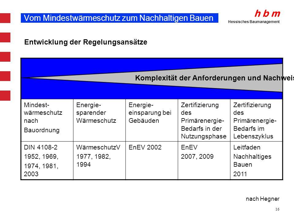 h b m Hessisches Baumanagement 16 Vom Mindestwärmeschutz zum Nachhaltigen Bauen Mindest- wärmeschutz nach Bauordnung Energie- sparender Wärmeschutz En